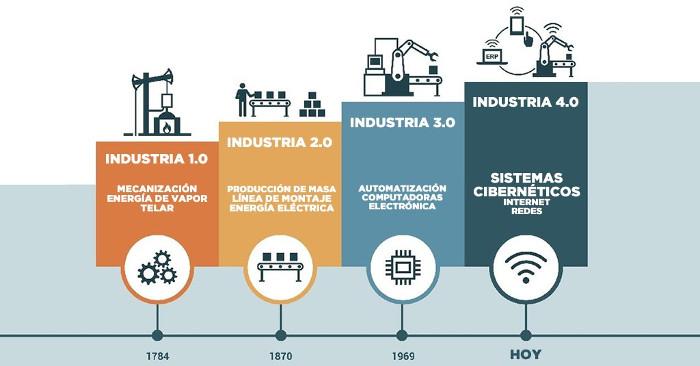Industria 40 Para Lupeon La Impresión 3d Como Herramienta